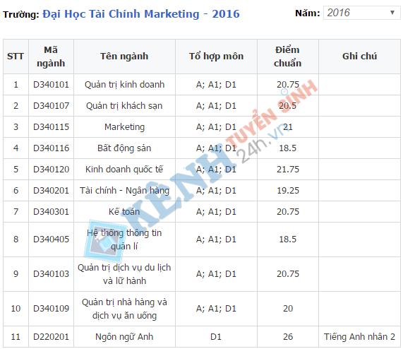 diem chuan truong dai hoc tai chinh - marketing 2016