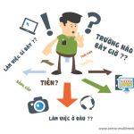 chon nganh chon truong dai hoc phu hop