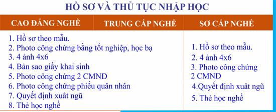 thutucnhaphocnho - Cao Đẳng Nghề Số 9 - BQP
