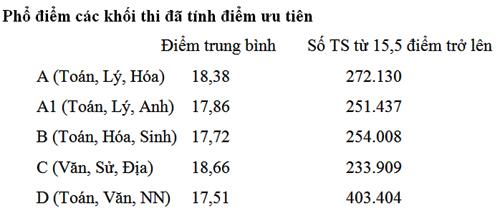Mức phổ điểm trung bình của các khối thi đã cộng điểm ưu tiên