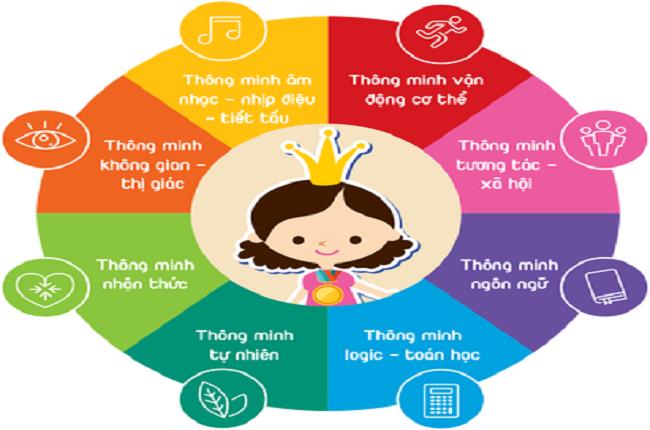 8 loại trí thông minh