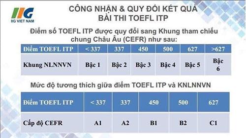 chung chi tieng anh toefl itp 1 - Đăng Ký Thi Cấp Chứng Chỉ Tiếng Anh A2, TOEFL ITP